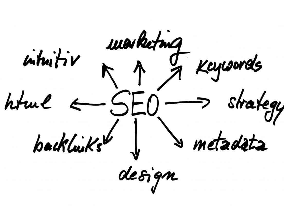 Co zrobić, aby strona była wyżej w Google